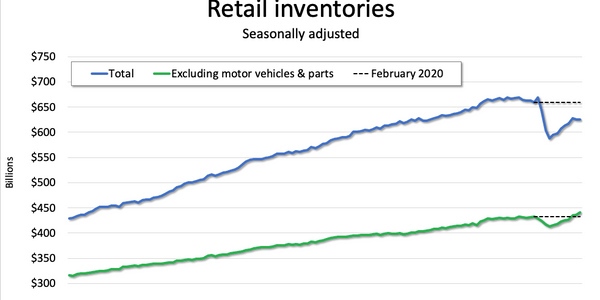 What do Pandemic-Scrambled Retail Inventory Trends Mean for Trucking?