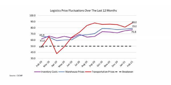 Data from the Council of Supply Chain Management Professionals' Logistic Managers Index shows...