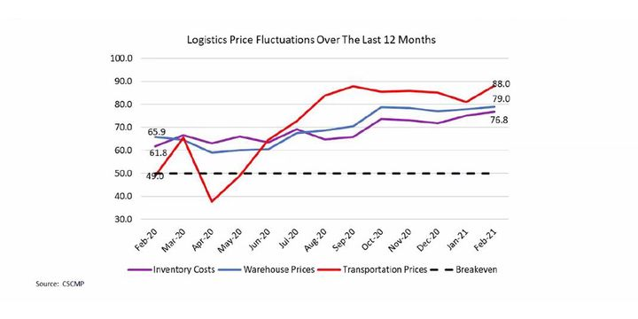 Data from the Council of Supply Chain Management Professionals' Logistic Managers Index shows that between May 2020 and February 2021, inventory costs, warehouse prices and transportation prices were between 27 to 39 points higher than the breakeven number. - Graph: CSCMP