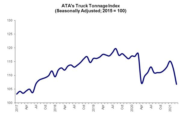 ATA's chief economist believes the tonnage drop is temporary. - Source: American Trucking Associations