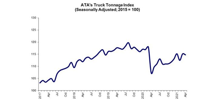 ATA's advanced seasonally adjusted For-Hire Truck Tonnage Index decreased 0.3% in April after increasing 2.3% in March. - Graph: ATA