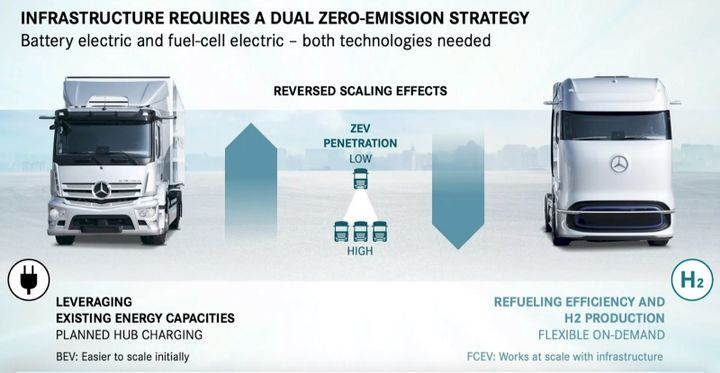 - Daimler Trucks Strategy Day presentation screenshot
