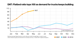 DAT: Spot Truckload Rates Soar