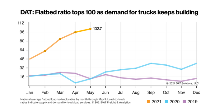 The flatbed load-to-truck ratio topped 100 for the first time this year to reach 102.7, meaning there were more than 102 available flatbed loads for every available truck on the DAT network. - Graph: DAT