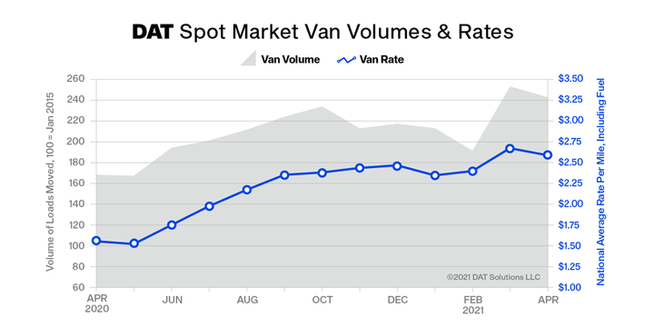 At $2.59 per mile, the average spot van rate was 8 cents lower than March but the second-highest monthly average van rate on record. April also was the second-highest month for van volume. - Graph: DAT Freight & Analytics
