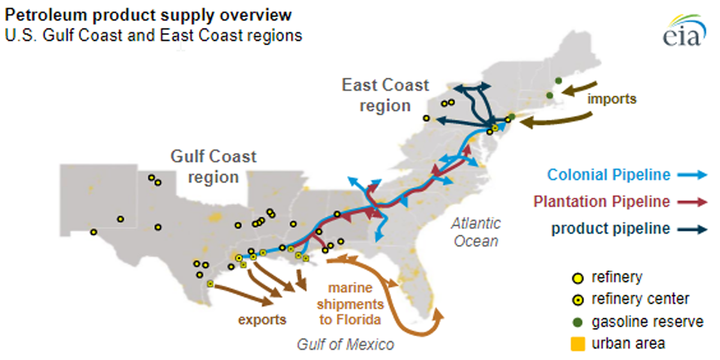 Colonial Pipeline, a major delivery system spanning from the U.S. Gulf Coast to the East Coast for transportation fuels,halted operations. - Illustration: EIA