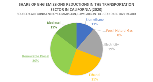 - Graph: Diesel Technology Forum
