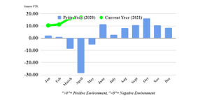 FTR: April Trucking Conditions Hit Record High