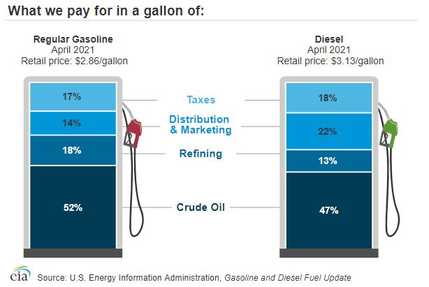 - Graphic: EIA