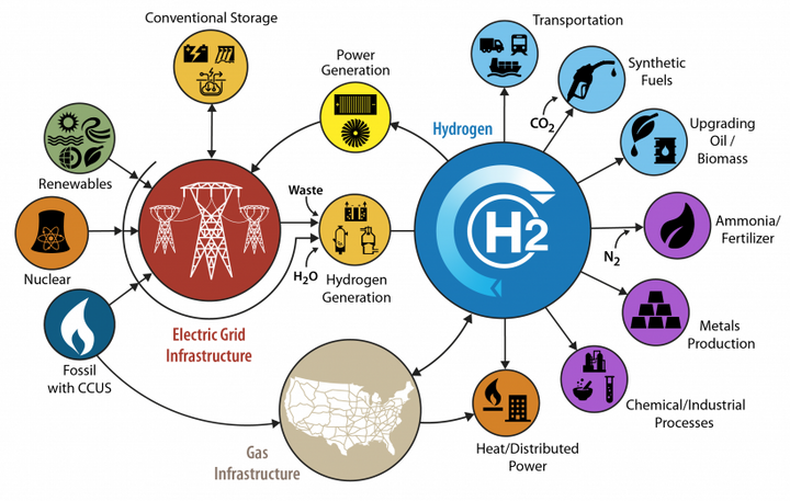 The DOE's H2@Scale H2@Scale is a concept that explores the potential for wide-scale hydrogen production and use in the United States. - Source: Department of Energy