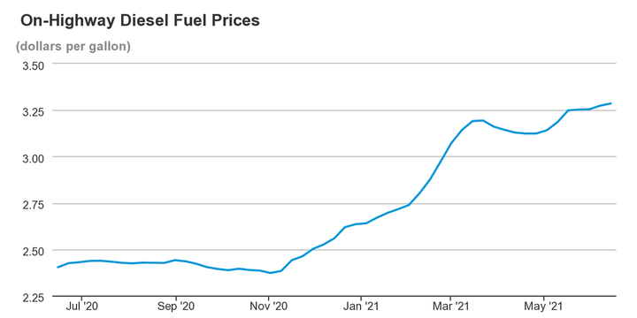 In May, the price of ultra-low sulfur diesel in the U.S. was nearly $3.22 per gallon. - Chart: EIA