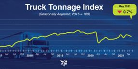Truck Tonnage Index Decreases in May