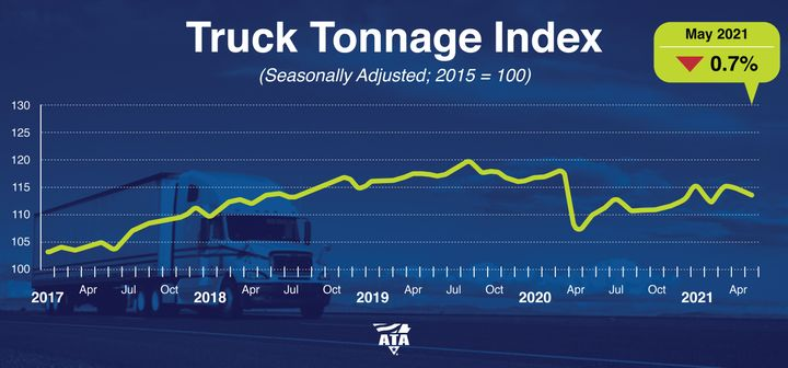 American Trucking Associations' advanced seasonally adjusted For-Hire Truck Tonnage Index decreased 0.7% to 113.5 in May after falling 0.6% to 114.5 in April. - Graphic: ATA