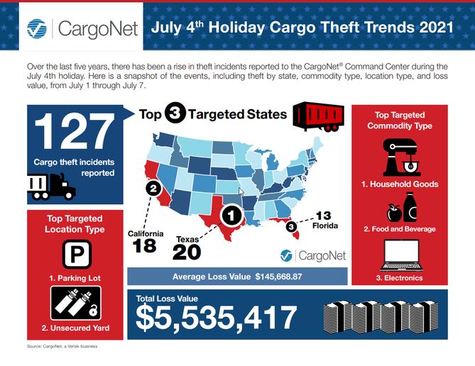 - Graphic: CargoNet