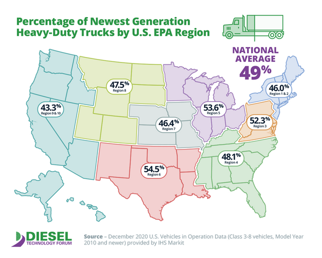 Nationwide, the newest near-zero-emissions diesel trucksnow make up almost half of the more than 11 milliondiesel-powered commercial vehicleson U.S. roads - Image: Diesel Technology Forum