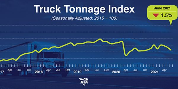 ATA's Truck Tonnage Index remains slightly above 2020 levels.