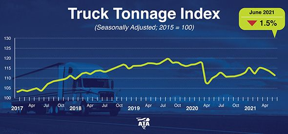 ATA's Truck Tonnage Index remains slightly above 2020 levels. - Graphic: ATA