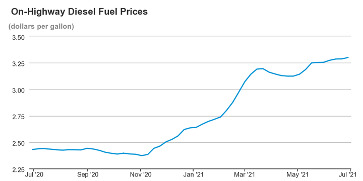 National on-highway diesel prices increased to $3.33 per gallon, up from nearly $3.30 at the end of June. - Graph: EIA