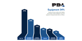 Equipment, Compensation Remain Top Driver Concerns