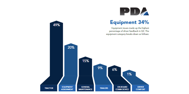 The top concern for drivers was equipment (34%). Those issues break down in the following categories. Over 94% of tractor issues were mechanical/breakdown related, according to PDA data. - Graph: PDA
