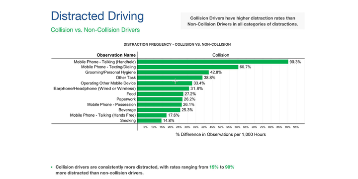 """""""Collision Drivers"""" have higher distractionrates than """"Non-Collision Drivers"""" in all categories of distraction. - Graphic: Omnitracs"""