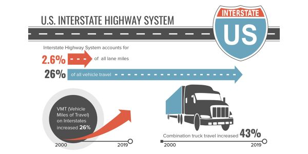 Combination truck travel on the Interstate system increased 43% from 2000 to 2019, while overall...