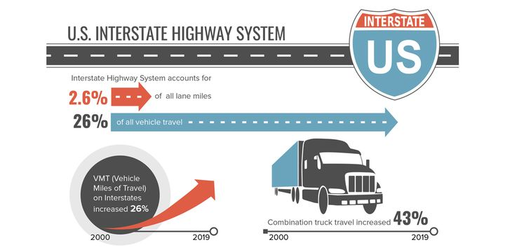 Combination truck travel on the Interstate system increased 43% from 2000 to 2019, while overall vehicle travel increased 19%. - Graphic: TRIP