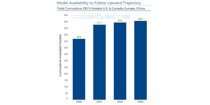 The number of available and announced models of new zero-emissions heavy-duty trucks is expected to grow 80% in the United States, Canada, China and Europe over three years. - Graph: Calstart