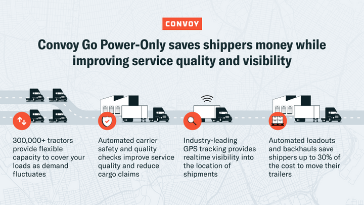 Convoy says it can improve trailer utilization for private fleets. - Photo: Convoy