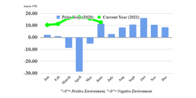 FTR: Trucking Conditions Eased Modestly in June