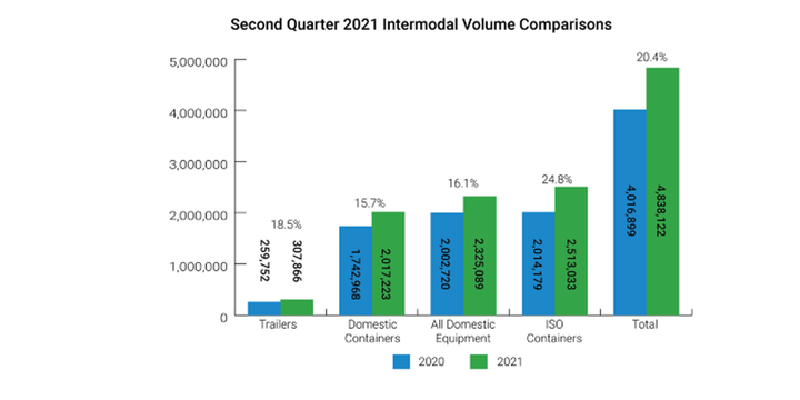 International container volumes were up 24.8% from 2020; domestic shipment were up 15.7%; and trailer volumes were up 18.5%. - Graph: Iana