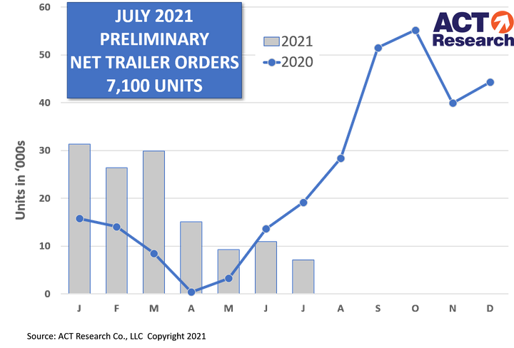 While some announcements point to additional industry capacity coming online, continuing component and staffing issues could make it challenging to fully utilize that potential in the near-term, says ACT Research. - Graph: ACT Research