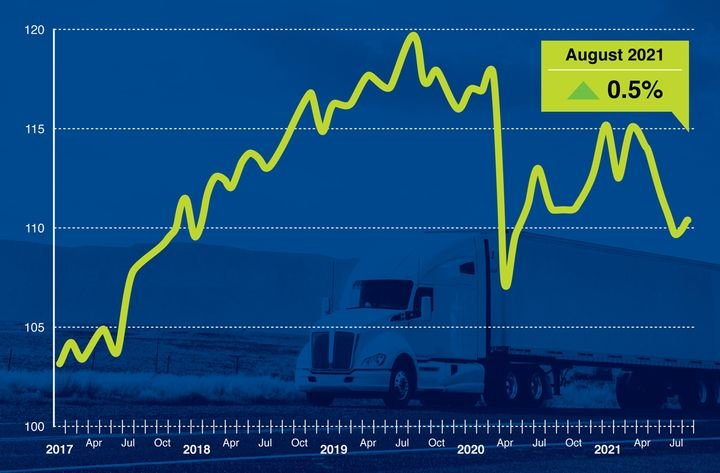 American Trucking Associations' advanced seasonally adjusted For-Hire Truck Tonnage Index increased 0.5% in August after falling 1.1% in July. - Graph: ATA
