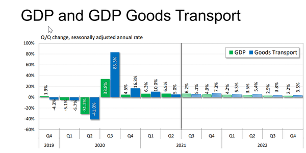 FTR expects the goods transport segment of GDP to grow at 4.5% in Q3 and rise yet higher to 6.8%...