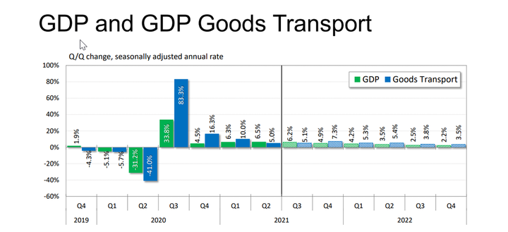 FTR expects the goods transport segment of GDP to grow at 4.5% in Q3 and rise yet higher to 6.8% in Q4. - Graph: FTR