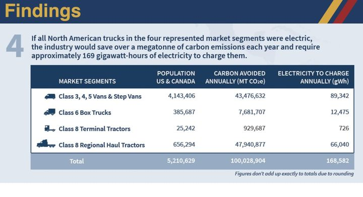 Estimates on the CO2 savings are based on traditional fossil fuel consumed by trucks in applications that could be easily replaced today. - Source: NACFE