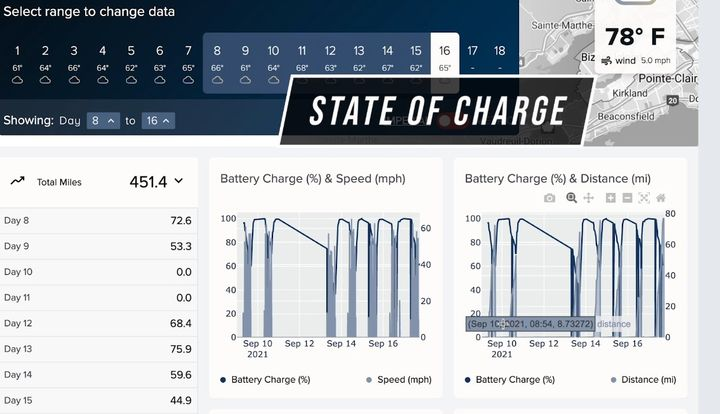 Data downloaded from the trucks during Run on Less-Electric are displayed on the website under the company profile section. - Source: NACFE