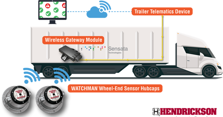 """Hendrickson saidthat it is working with telematics providers to integrate data from its soon-to-launch Watchman wheel-end sensor into their telematic solutions, """"to provide timely and actionable data for enhanced fleet efficiency and uptime."""" - Photo: Hendrickson"""