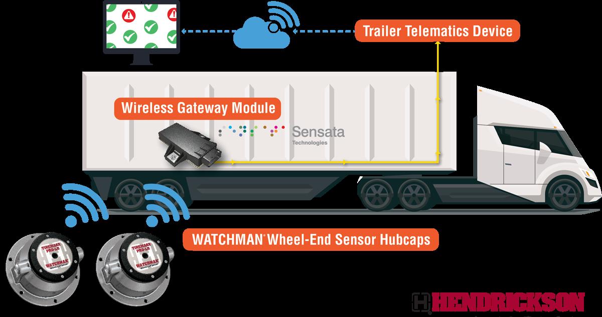 Watchman Wheel-End Sensor Technology Coming in 2022