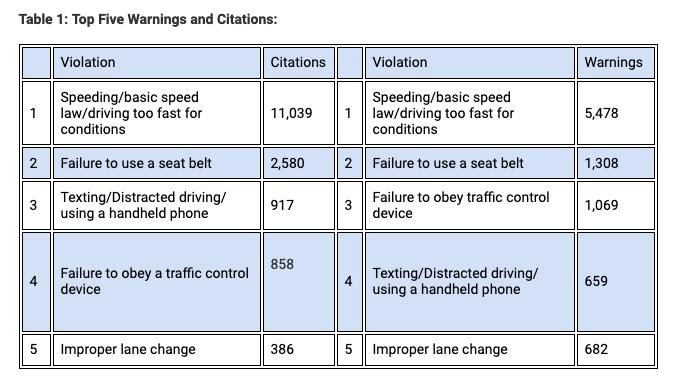 Speeding was the top unsafe behavior cited in Operation Safe Driver. - Credit: CVSA