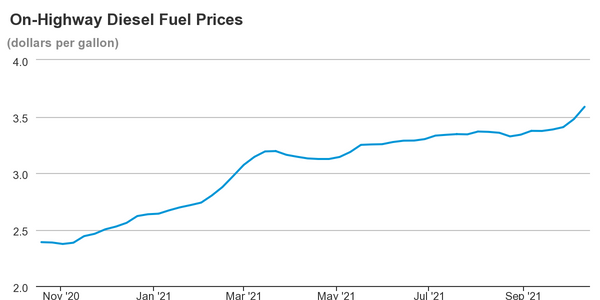 Diesel prices jumped by double digits last week after a slow-but-steady trend of increases.