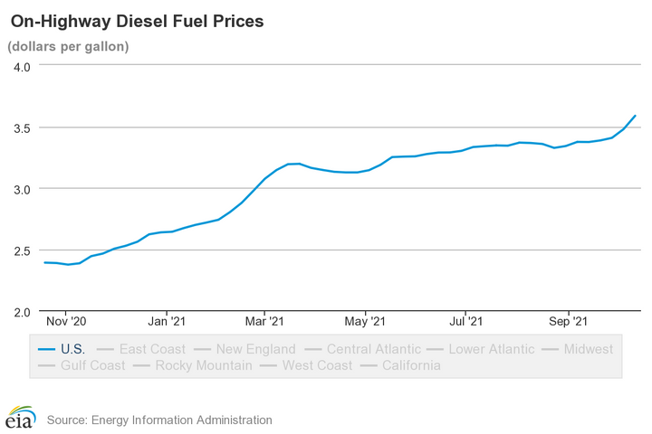 Diesel prices jumped by double digits last week after a slow-but-steady trend of increases. - Source: Energy Information Administration