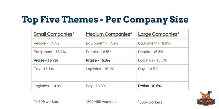 Praise was one of the top themes recorded in feedback by small, medium and large companies. - Graphic: WorkHound