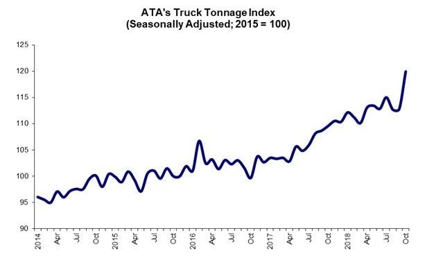 Compared with October 2017, the ATA SA index rose 9.5%, up from September's 3.8% year-over-year increase. Year to date, compared with the same period last year, tonnage increased 7.3%.