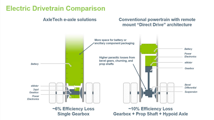 AxleTech says its in-axle electrification technology has advantages over direct-drive systems.