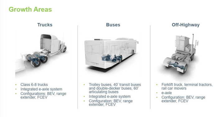 Vehicle electrification for trucks, buses, and off-highway and military equipment is key to AxleTech's growth plan.  - Graphic courtesy AxleTech