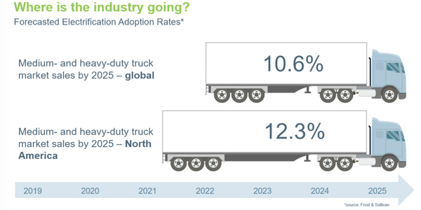 Electrification of Class 6-8 trucks is expected to grow between now and 2025.