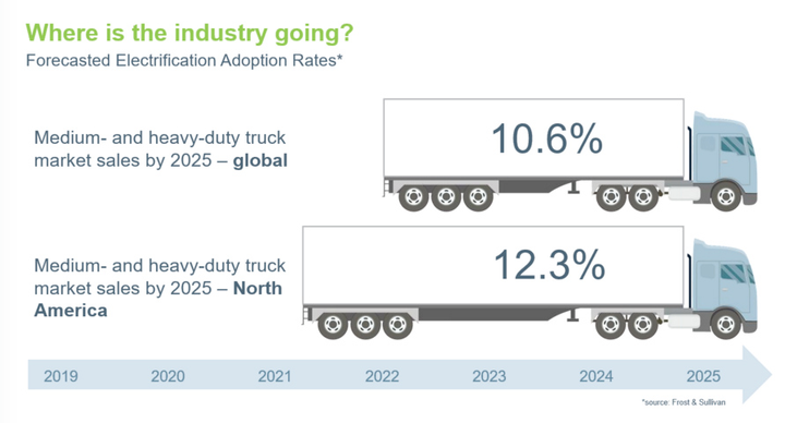 Electrification of Class 6-8 trucks is expected to grow between now and 2025.  - Graphic courtesy AxleTech