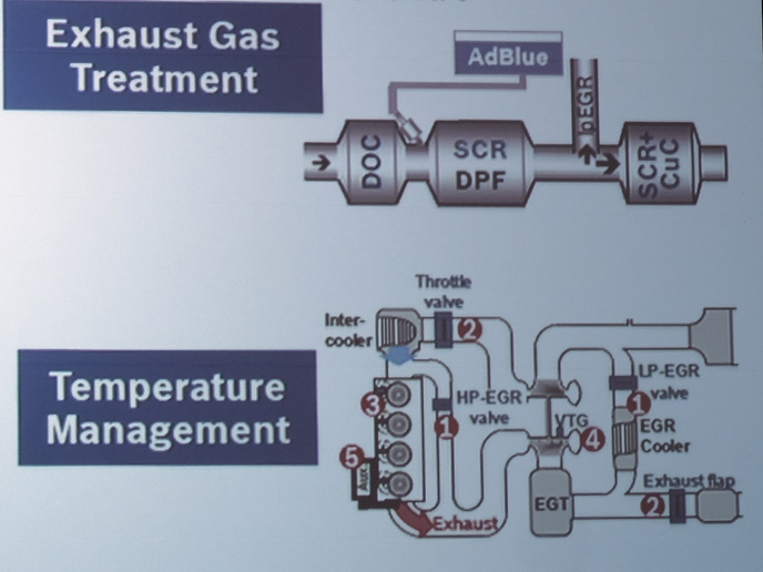 A schematic of Bosch's new aftertreatment system, showing the combination DPF/SCR downstream of the DEF doser, and the second SCR unit. The lower diagram shows the proprietary temperature management system.