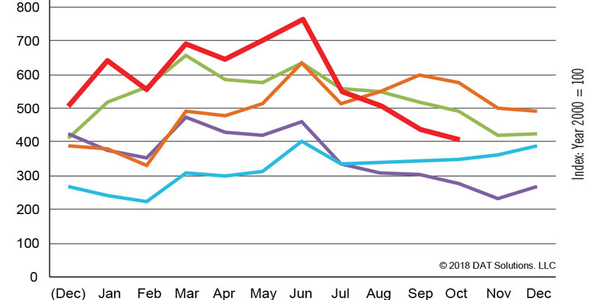 DAT Freight Index: Hurricanes Delay October Freight Surge